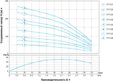 Насос центробежный скважинный 2.2кВт H 267(210)м Q 55(33)л/мин Ø102мм AQUATICA (DONGYIN) (777128), фото 5