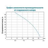 Насос з гнучким валом 40м 0.75 кВт Hmax 91м Qmax 30л/хв LEO (772604), фото 5