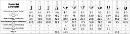Набір кінцевих фрез по дереву 12шт YATO YT-68005, фото 3