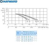 Hayward Насос Hayward HCP10453E1 KA450T1.B (380В, 67 м3/ч, 4.5PH), фото 2