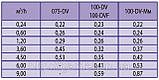 Электромагнитный клапан 075-DV. Автоматический полив Rain Bird, фото 3