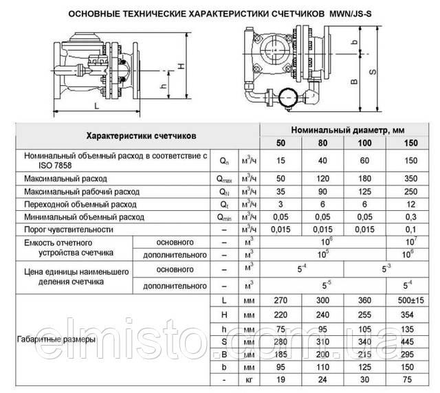 Значения гидравлических параметров в зависимости от диаметра счетчика воды Apator MWN/JS-S
