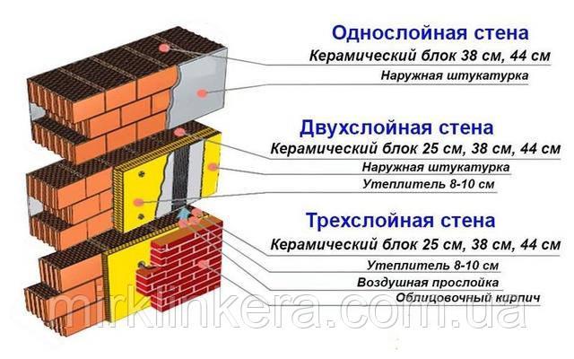 штукатурка для керамеческого блока