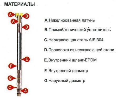 Шланг для змішувача Tucai TAQ GRIF H1/2-M10-L17 1,5 м з коротким штуцером, фото 2