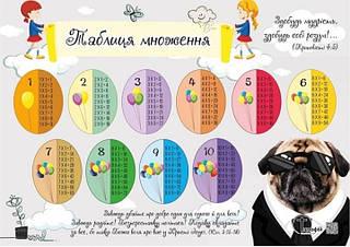 Таблиця множення №1