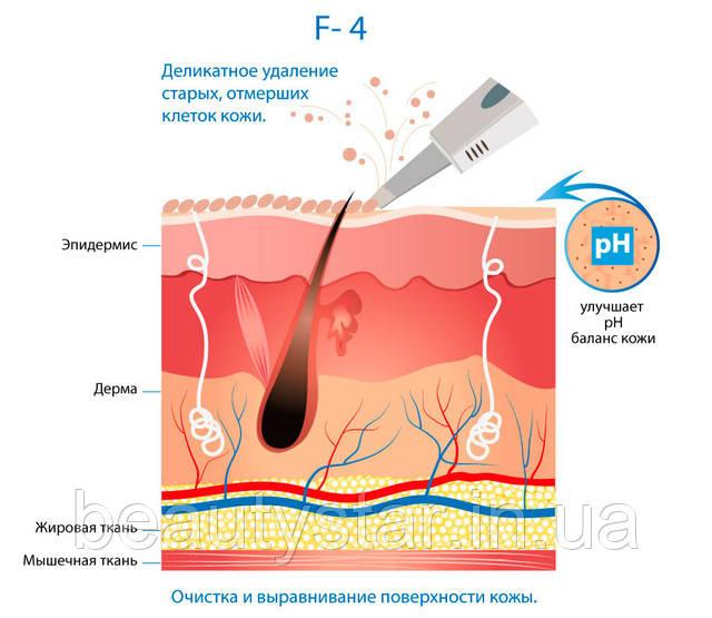 Косметологічні апарати в Україні