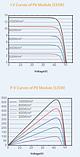 Фотоелектричні модулі CSP18-72H 540W, фото 4