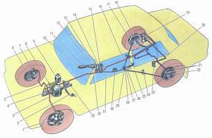 Гальмівна система ВАЗ