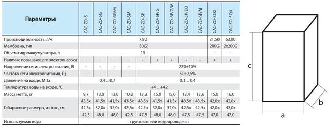 таблица характеристик всех фильтров обратного осмоса торговой марки «Насосы плюс оборудование»