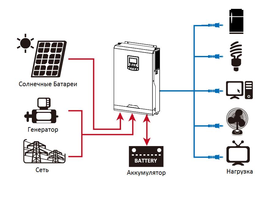 Автономная станция 3 кВт(24в)(1.36 кВт солнечного поля)