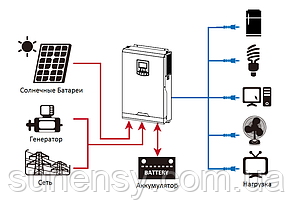 Автономная станция 3 кВт(24в)(1.36 кВт солнечного поля), фото 2