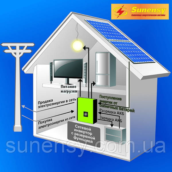 Сетевая + резерв, 10кВт, 380В, AXIOMA energy