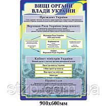 Стенд правовий куточок Органи влади Президент ВР Кабмін Правосуддя