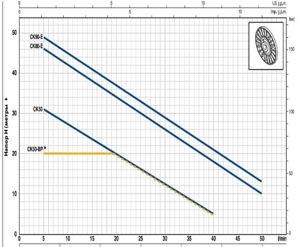 Рабочий график насоса Pedrollo CK 90 - E