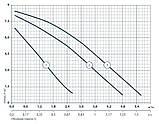 """Циркуляционный электронасос """"Насосы +"""" BPS25-8S-180, фото 2"""