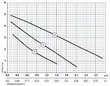 """Циркуляционный электронасос """"Насосы +"""" BPS32-4S-180, фото 2"""