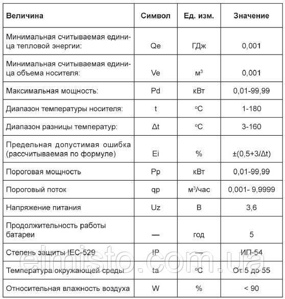 Основные технические данные счетчиков Apator LQM-III: