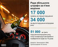 В Україні збільшили штрафи для автомобілістів, велосипедистів і пішоходів