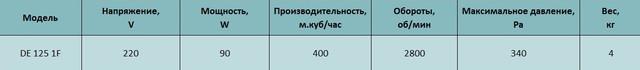 Технические характеристики центробежного вентилятора Tornado de 125 1F. Купить в Украине.