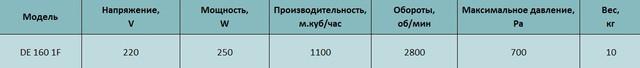 Технические характеристики центробежного вентилятора Tornado de 160 1F. Купить в Украине.