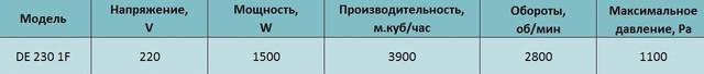 Технические характеристики центробежного вентилятора Tornado de 230 1F. Купить в Украине.
