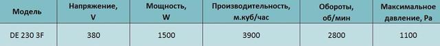 Технические характеристики трехфазного центробежного вентилятора Tornado de 230 3F. Купить в Украине.