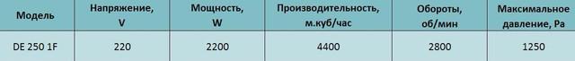 Технические характеристики центробежного вентилятора Tornado de 250 1F. Купить в Украине.