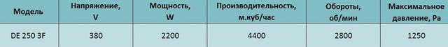 Технические характеристики трехфазного центробежного вентилятора Tornado de 250 3F. Купить в Украине.