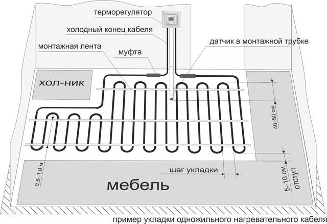 пример укладки одножильного нагревательного кабеля
