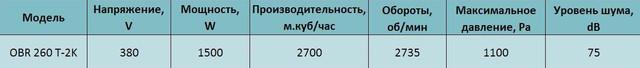 Технические характеристики трехфазного центробежного вентилятора Bahcivan OBR 260 T-2K. Купить в Украине.