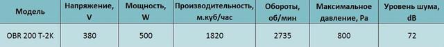 Технические характеристики трехфазный центробежнй вентилятор Bahcivan OBR 200 T-2K. Купить в Украине.