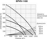 Приточно-вытяжная  вентиляционная  установка Electrolux EPVS-1100(02067), фото 3