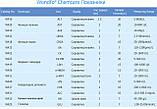 Біохімічний аналізатор Wondfo® Chemcare DC-101 (методом сухої хімії), фото 4