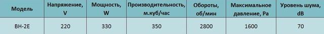 Технические характеристики центробежного вентилятора высокого давления Alaska BH-2E. Купить в Украине