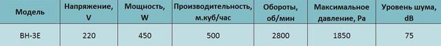 Технические характеристики центробежного вентилятора высокого давления Alaska BH-3E. Купить в Украине