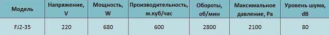 Технические характеристики центробежного вентилятора высокого давления Alaska FJ2-35. Купить в Украине