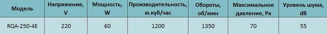Технические характеристики осевого вентилятора Alaska RQA 250. Купить в Украине.