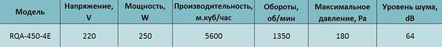 Технические характеристики осевого вентилятора Alaska RQA 450. Купить в Украине.