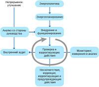 Энергетический консалтинг и аудит, консалтинг по энергоэффективности, консалтинг по энергоменеджменту