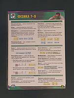 Формулы по физике 7-9 класс