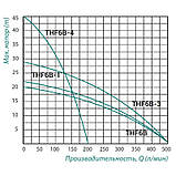 Насос поверхностный центробежный Taifu THF6B 1,1 кВт, фото 2