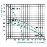 Насос поверхностный центробежный Taifu THF6B-1 1,5 кВт, фото 2