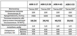 Водяной калорифер (воздухонагреватель) АОВ-23кВт, фото 3