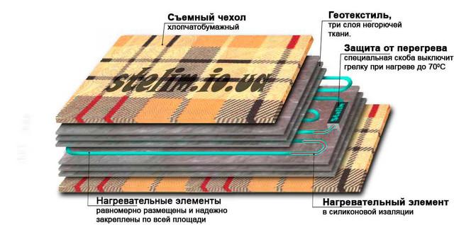 Строение єлектрогрелки