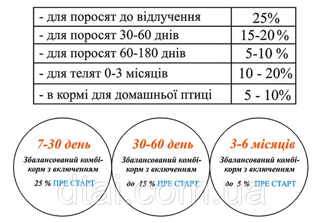 Процент ввода концентрата Пре Старт для приготовления комбикорма с/х животным (поросята, телята, птица и др.)