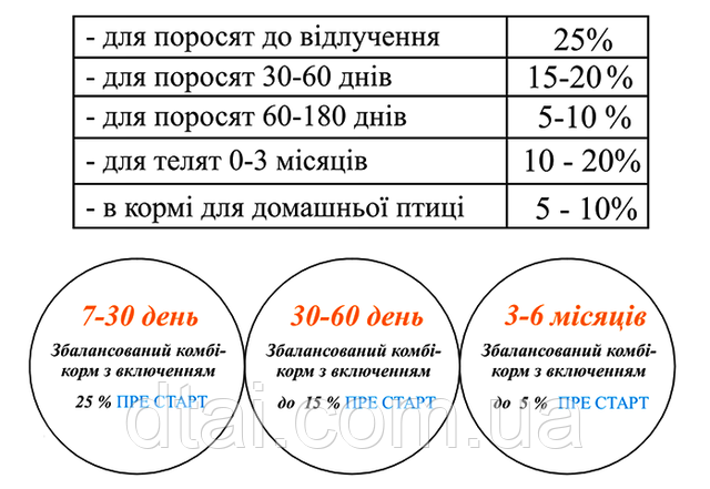 Процент ввода концентрата Пре Старт™ для приготовления комбикорма
