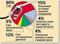 Как экономить бензин?