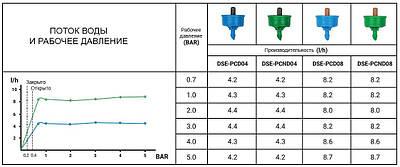 Капельница с компенсацией давления, 8 л/ч,  выход 5мм, NO-DRAIN, DSE-PCND08