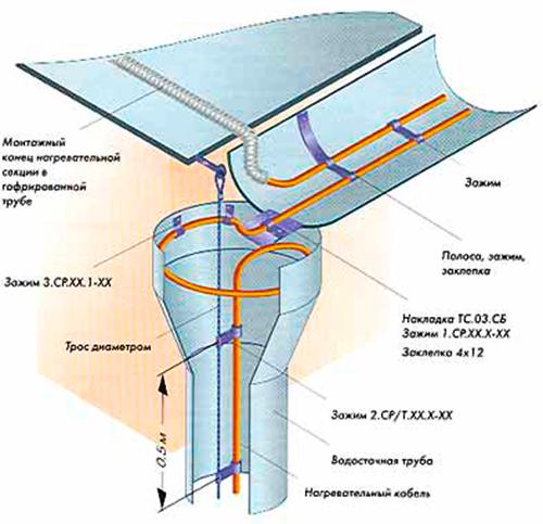 36м Антикригова система Fenix (Чехія) 36м кабелю для даху, водостоку і ринви
