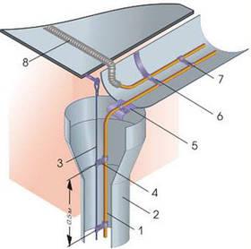 Обігрів водостоку 7м (кабель нагрівальний 30Вт/м)